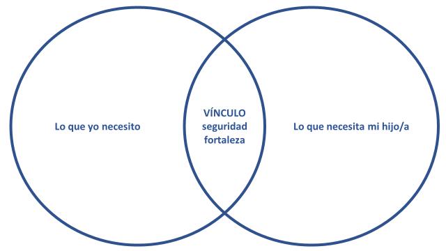 circulos_vinculo