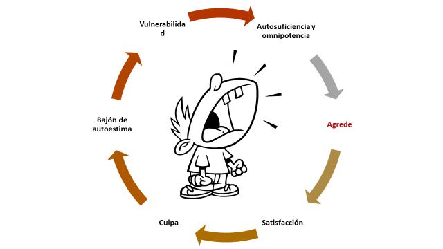 Ciclo Retraumatización.png