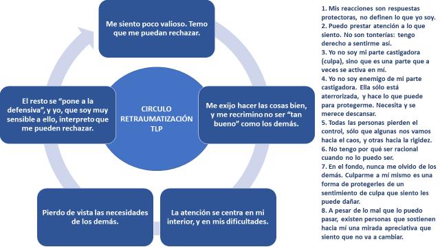 Círculo_retraumatización_TLP